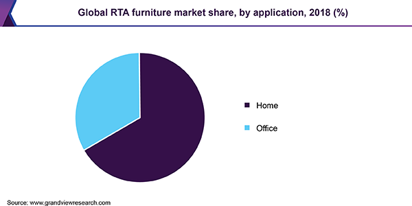 Global RTA furniture market share, by application, 2018 (%)