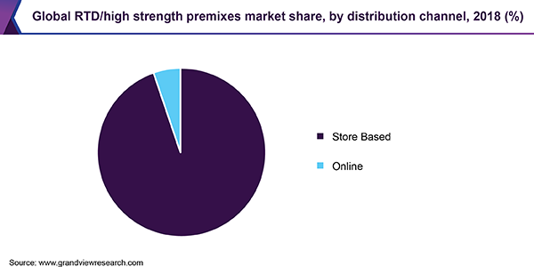 Global RTD/high strength premixes market