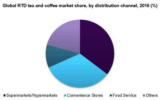 Global RTD tea and Coffee market