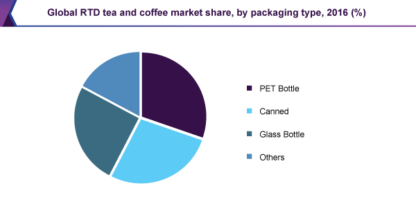 Global RTD tea and coffee market share, by packaging type, 2016 (%)