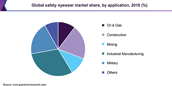 Global safety eyewear market