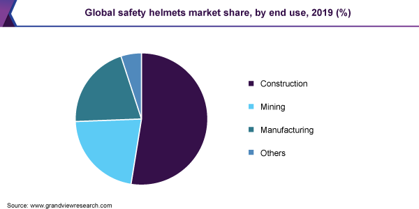 Global safety helmets market share, by end use, 2019 (%)