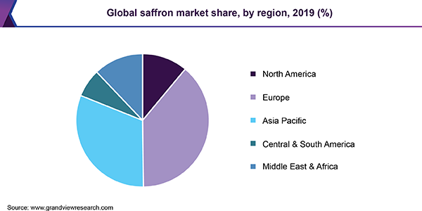 Global saffron market revenue, by application, 2015 (%)
