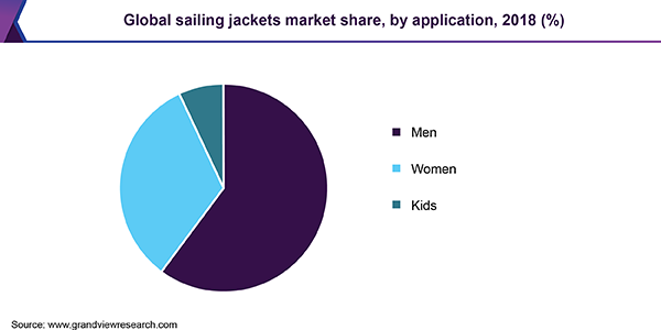 Global sailing jackets market share, by application, 2018 (%)