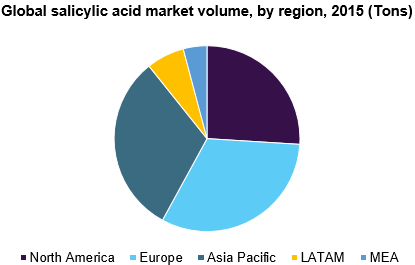 Global salicylic acid market