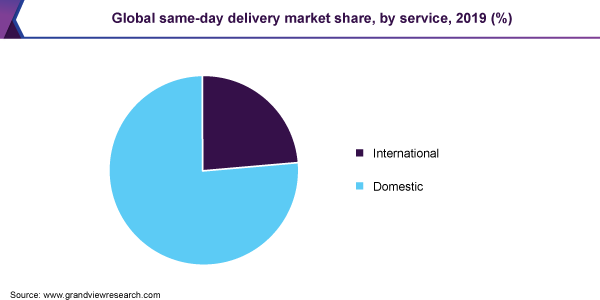 Global same-day delivery market share, by service, 2019 (%)