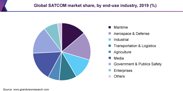 Global SATCOM market share, by end-use industry, 2019 (%)