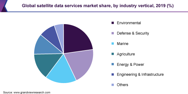 Global satellite data services market share, by industry vertical, 2019 (%)