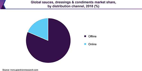 Global sauces, dressings & condiments market share, by distribution channel, 2018 (%)