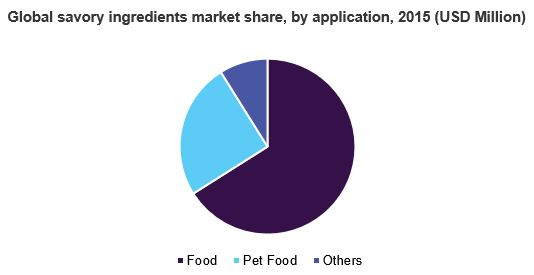 Global savory ingredients market