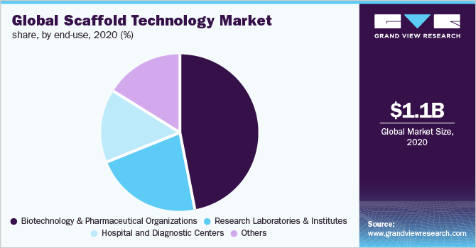 Global scaffold technology market share