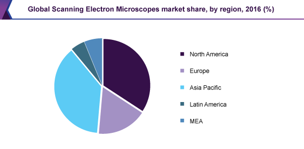 Global Scanning Electron Microscopes market