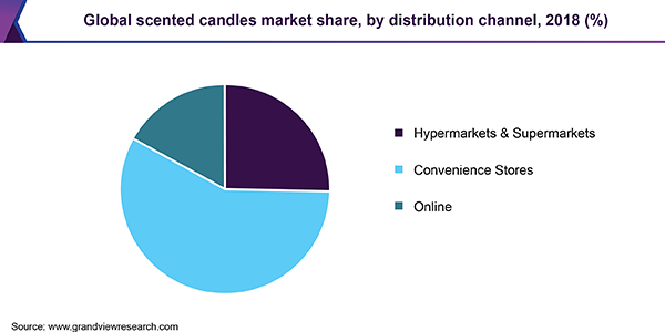Global scented candles market