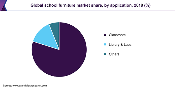 https://www.grandviewresearch.com/static/img/research/global-school-furniture-market.png