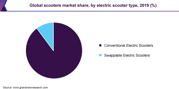 Global scooters market share
