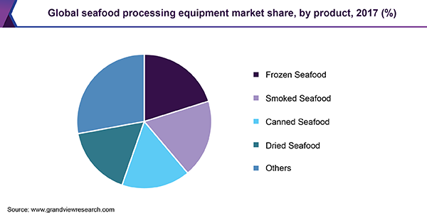 Global seafood processing equipment market share