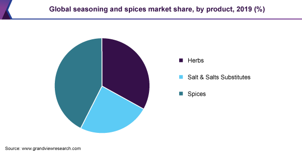 https://www.grandviewresearch.com/static/img/research/global-seasoning-and-spices-market-share.png