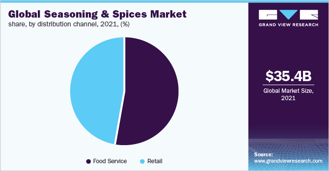 Global seasoning and spices market