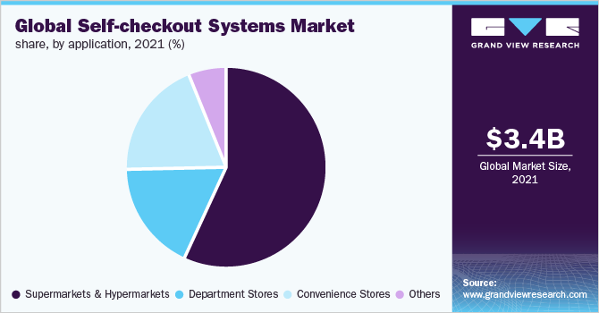 Global self-checkout systems market