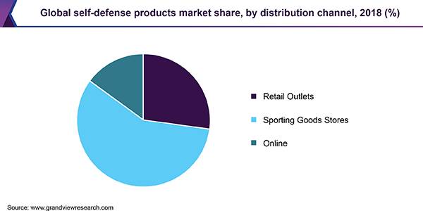 Global self-defense products Market