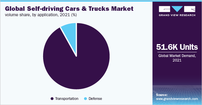 Global self driving cars and trucks market share, by application, 2020 (%)