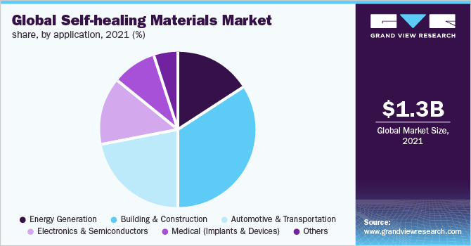 Global self-healing materials market