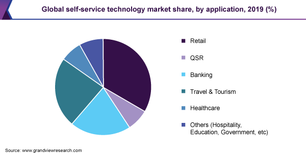 Global self-service technology market share