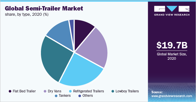 Global semi-trailer market share, by type, 2018 (%)