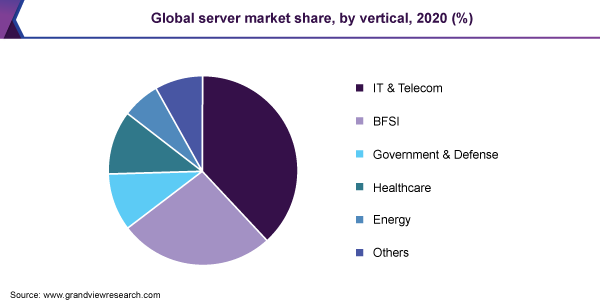 Global server market share, by OS, 2018 (%)
