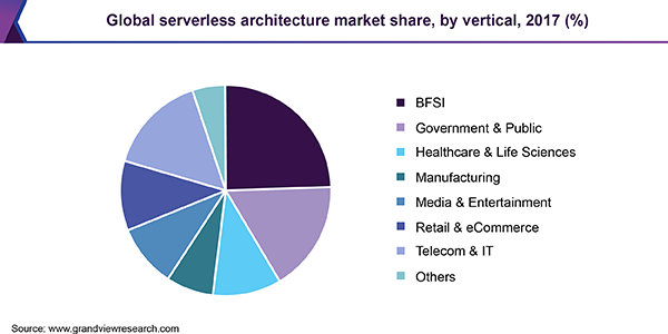 Global serverless architecture market share, by vertical, 2017 (%)