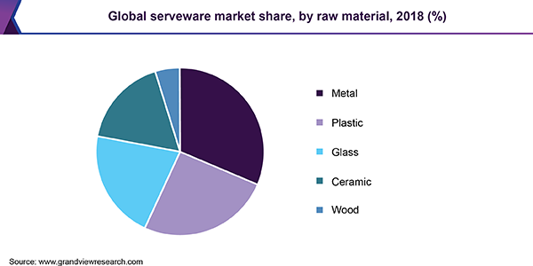 Global serveware market share, by raw material, 2018 (%)