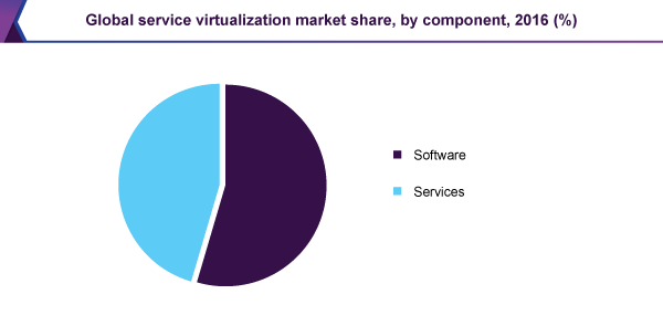 Global service virtualization market share, by component, 2016 (%)
