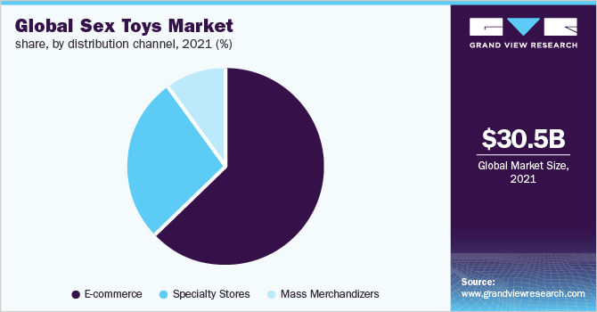 Global sex toys Market share