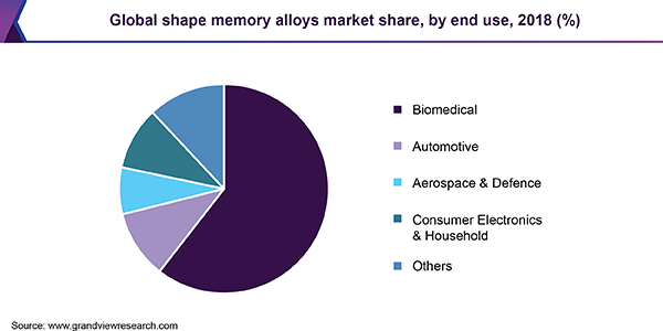 Global shape memory alloys market share