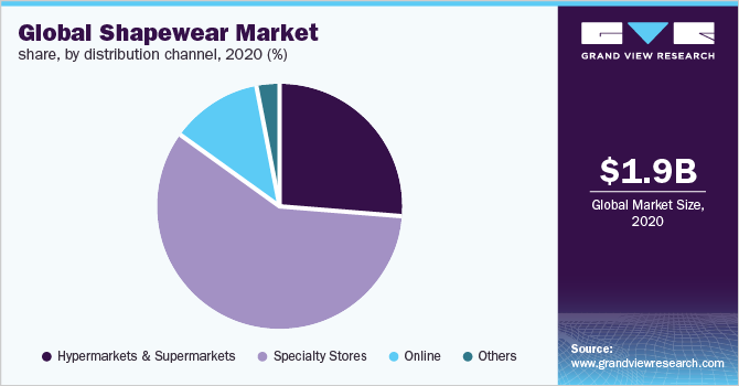 Global shapewear market