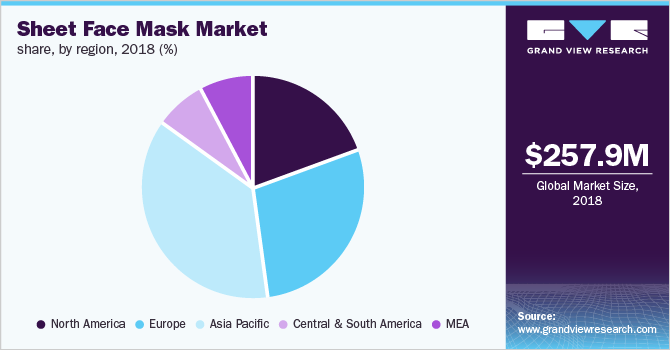 Global sheet face mask market share, by region, 2018 (%)
