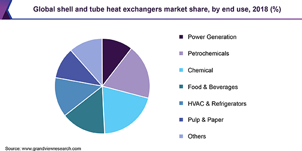 Global shell and tube heat exchangers market