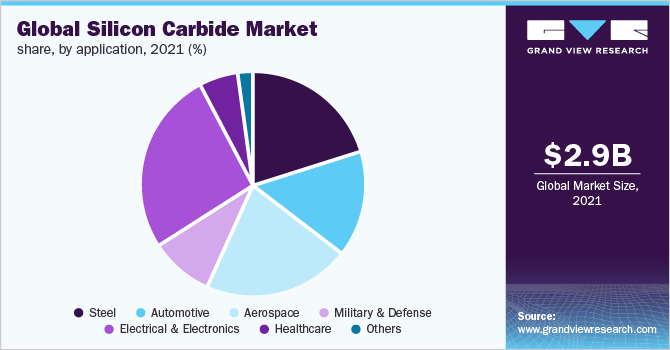 Global silicon carbide market share, by application, 2019 (%)