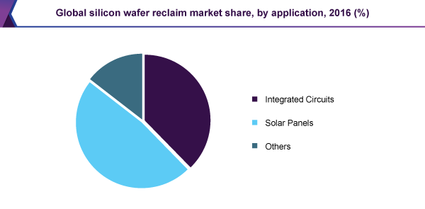 Global silicon wafer reclaim market share, by application, 2016 (%)