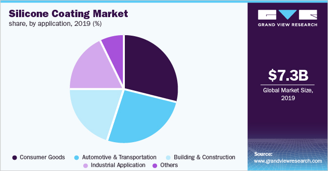 Global Silicone Coating Market