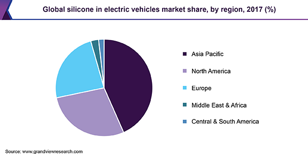 Global silicone in electric vehicles market