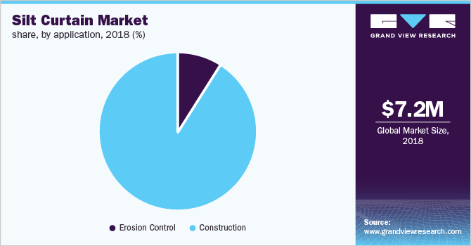 Global silt curtains market