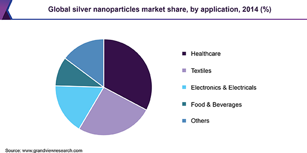 Global silver nanoparticles market