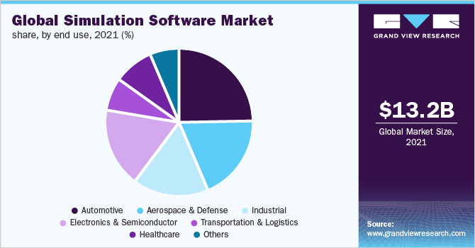 Global simulation software market size, by component, 2014 - 2025 (USD Million)