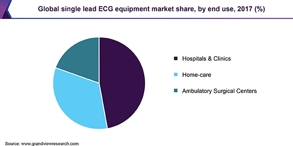 Global single lead ECG equipment market share