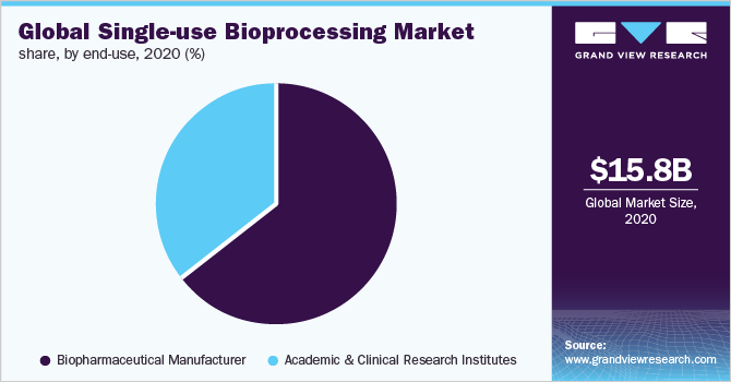 Global single-use bioprocessing market share, by end use, 2017 (%)