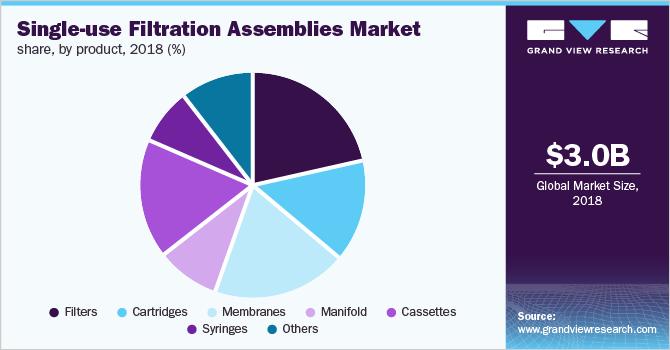 Global single-use filtration assemblies market