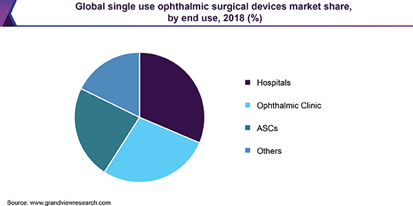 Global single use ophthalmic surgical devices market share, by end use, 2018 (%)