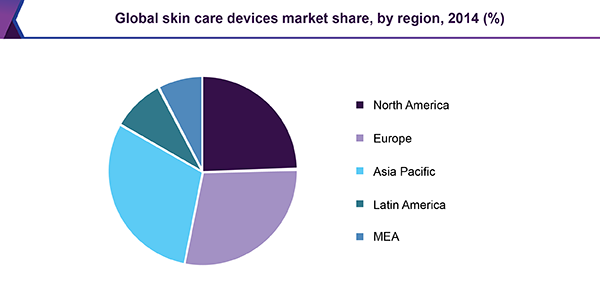 Global skin care devices market share, by region, 2014 (%)