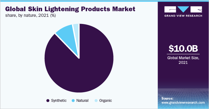 Global skin lightening products market share, by nature, 2018 (%)